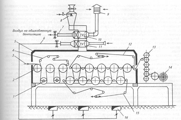 Принципиальная схема сушильной части бумагоделательной машины