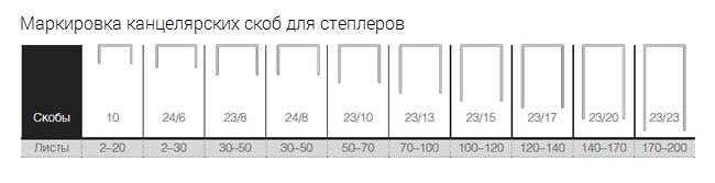 Количество пробиваемых листов в зависимости от размера скобы для степлера
